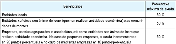 — Subvenciones proyectos energía renovable. Hasta 1 marzo.