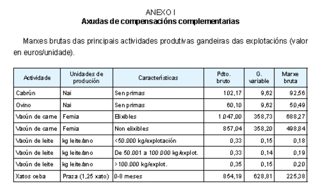 — Ayudas compensación/ reposición ganado por sacrificio obligatorio (hasta 30 noviembre)
